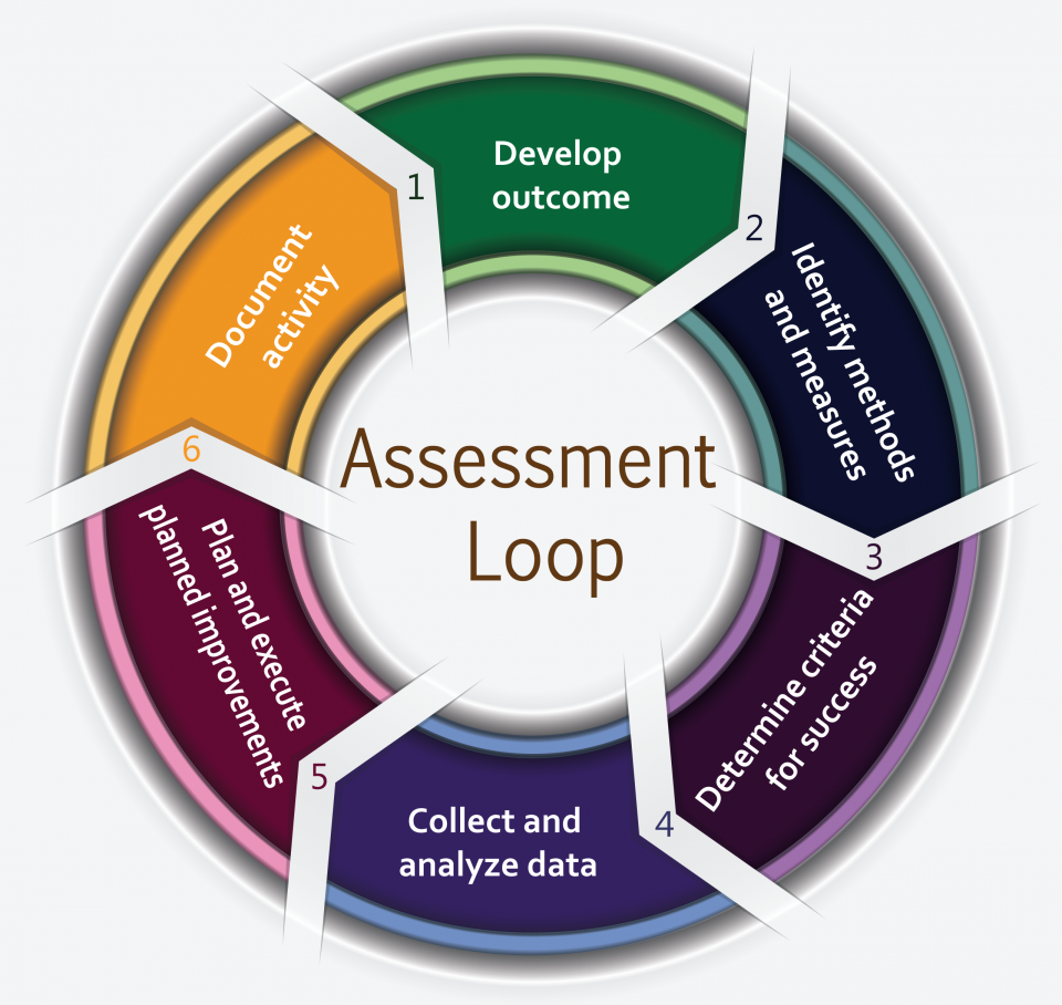 assessment loop
