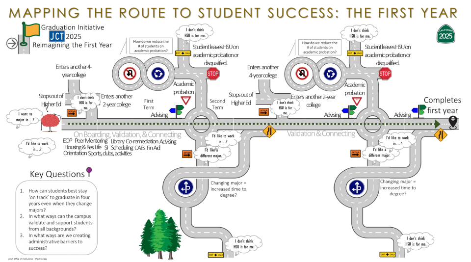 Roadway to Success Infographic