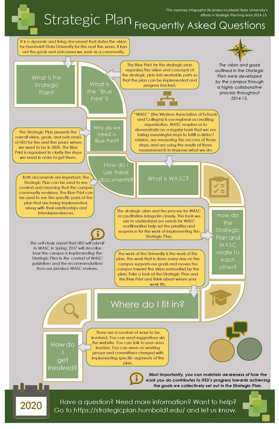 strategic plan infographic